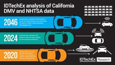 IDTechEx analysis of California DMV and NHTSA data. Source: IDTechEx (PRNewsfoto/IDTechEx)